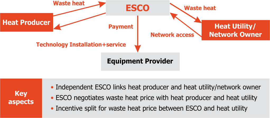 Business plans and business models | Waste Heat